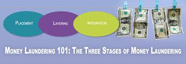 Willful Blindness Aml Money Laundering 101 The Three Stages Of Money Laundering Aml