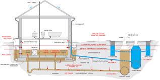 basement floor drain diagram basements ideas