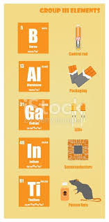 where are semiconductors on the periodic table periodic table of element group iii stock vector art 918301014 istock