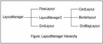 java null layout manager swing layout managers