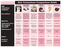 hair extension types types on hair extensions comparison guide types of hair extensions