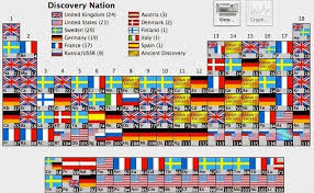 Periodic Table Mercury This Brilliant Graphic Shows You Which Country Discovered Every