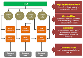 commercial risk model solutions its