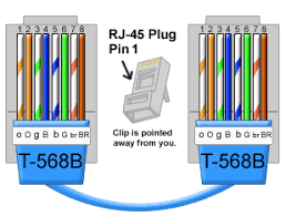 difference between straight and cross cable color coding