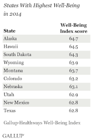 Happiest States 2016 Alaska Leads U S States In Well Being For First Time