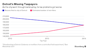 how delinquent detroit taxpayers taught tax collectors that