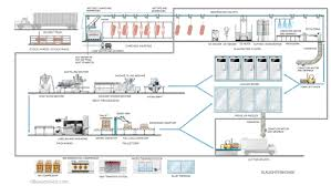 processing food sector infographic illustration