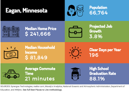 minnesota cities don u0027t feature in u0027top 50 best places to live u0027 gomn