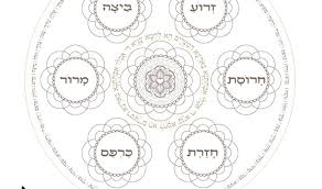 the passover plate the passover seder plate arrangement seder plate template smart