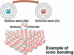 how are hydrogen bonds different from covalent and ionic bonds