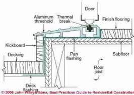 Wooden Exterior Door Threshold Best Practices Details For Exterior Doors