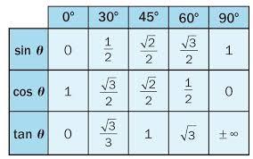 Table Of Trigonometric Values Kristin Ib Math Circular Functions And Trigonometry