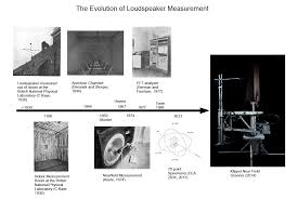 room measurement tool the evolution of loudspeaker measurement warkwyn
