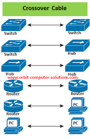 how to cable lans and wans