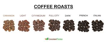 Best Light Roast Coffee Coffee Roasts Best 25 Coffee Roasting Ideas On Pinterest Coffee