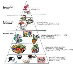 cuisine regime régime méditerranéen équilibre et santé pourquoi je n aime pas le
