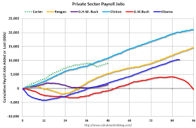 jobs under obama administration private sector nonfarm payroll job growth during the obama