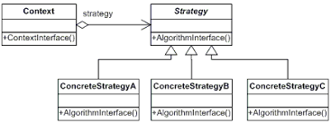software design pattern strategy strategy net design pattern in c and vb dofactory com