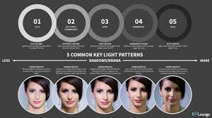 ambient light photography tutorial 5 common key light patterns slr lounge