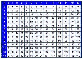 Printable Times Table Chart Multiplication Chart To 12