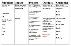 Sipoc Template Excel Use A Sipoc Diagram For Your Quality Project David Kashmer