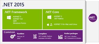net core is open source net blog