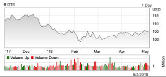 pattern energy investor relations dte energy investor relations overview stock quote