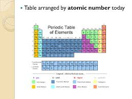 how is the periodic table organized periodic table organized by atomic mass gallery periodic table and