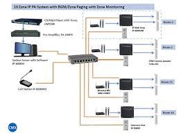 public address system ip pa system digital voice alarm system