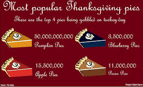 most popular thanksgiving pies the leaf