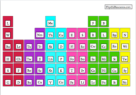 Periodic Table With Families Periodic Table Of Elements For Physed