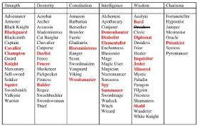 archetypal themes list genre help fantasy