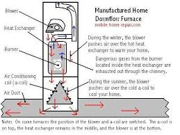 mobile home furnace maintenance u0026 troubleshooting mobile home repair