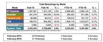 Seattle Light Rail Hours High 50s U0027 U2014 First Ridership Estimates Show Light Rail Boosted To
