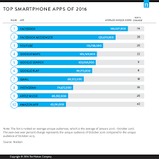 Most Popular Amazon Facebook Google Top Out Most Popular Apps In 2016 Cnet