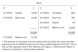 Opening Day Balance Sheet Template Introduction To Bookkeeping And Accounting 2 6 Balancing