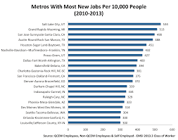 jobs in seattle the role of the tech sector for metros with vibrant economies emsi