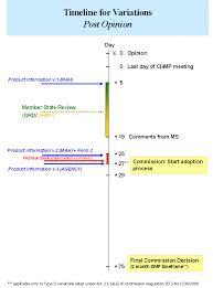 european medicines agency variations type ii variations