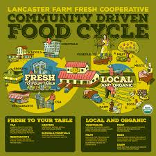 Farm To Table Denver by Lancaster Farm Fresh Locally Rooted Sustainably Minded A Non