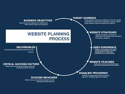website proposal template four quadrant go to market strategies