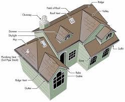 Dormer Roof Design Roof Excellent Parts Of A Roof Design Parts Of A Roof Diagram
