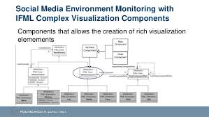 model driven development of social media environmental monitoring app u2026