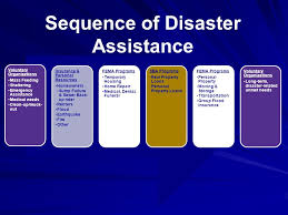 Funeral Assistance Programs Individual Assistance Overview Disaster Assistance For