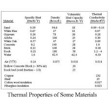 material thermal conductivity table heat storage for solar air systems using concrete blocks
