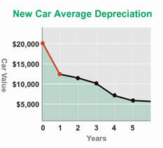 new cars prices in usa buying used car price vs reliability redflagdeals forums