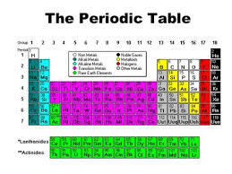 P Table Com Coloring The Periodic Table Families Ppt Video Online Download