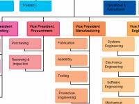 template organizational chart org chart templates organizational chart exles