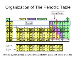 how is the periodic table organized unit 4 periodic table lessons tes teach