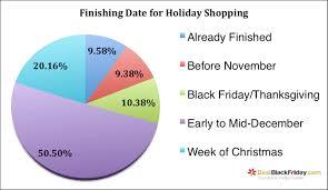shopping season 2016 survey and analysis bestblackfriday