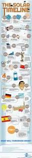 best 25 how solar energy works ideas on pinterest solar energy